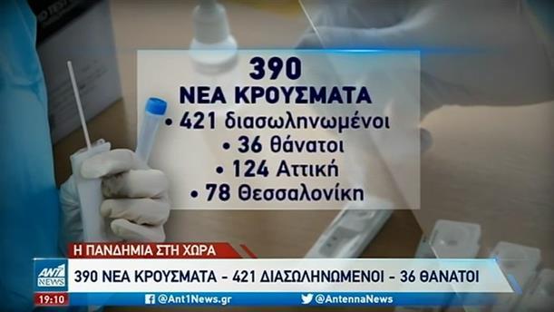 Κορονοϊός: 36 θάνατοι το τελευταίο 24ωρο στην Ελλάδα