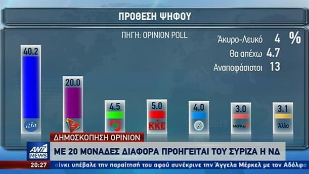 Opinion: σταθερά διψήφιο το προβάδισμα της ΝΔ έναντι του ΣΥΡΙΖΑ