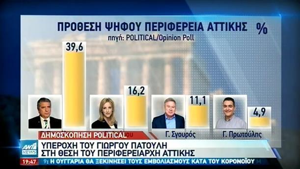 Δημοσκόπηση Political: Αυξημένη η δημοφιλία του Γιώρου Πατούλη