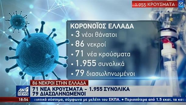 Ακόμη τρεις θάνατοι και 71 κρούσματα στην Ελλάδα