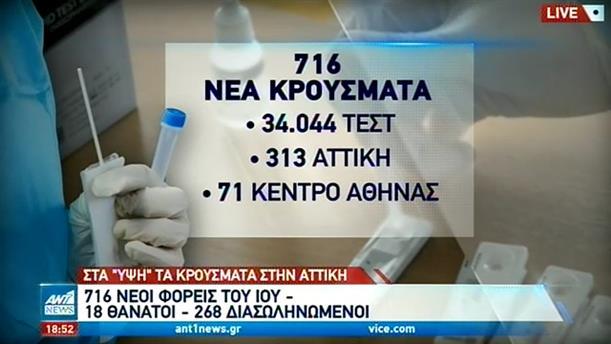 Κορονοϊός: 716 νέα κρούσματα στην Ελλάδα - Ανησυχία για την Αττική