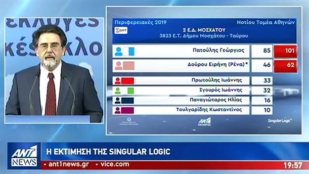 Singular Logic: Η εκτίμηση για τις Περιφέρειες και τους μεγάλους Δήμους