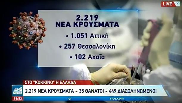 Κορονοϊός: σταθερά πάνω από τα 2.000 τα κρούσματα στην Ελλάδα