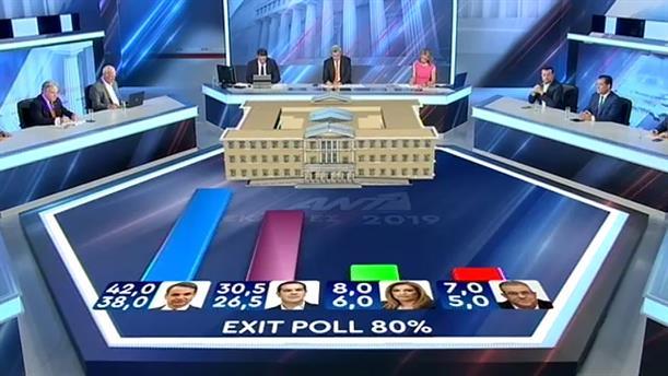 EXIT POLL 80% - ΕΚΛΟΓΕΣ 2019 - 07/07/2019