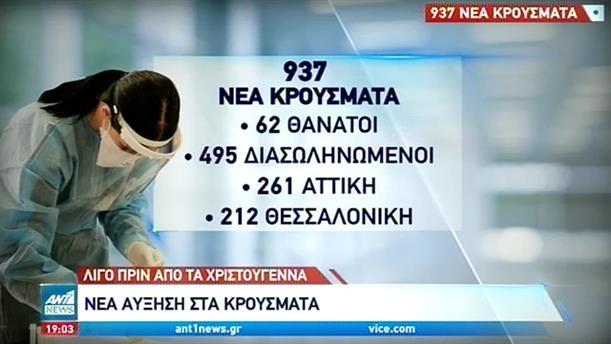 Κορονοϊός: ακόμη 937 κρούσματα στην Ελλάδα