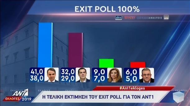 Η τελική εκτίμηση του Exit Poll για τον ΑΝΤ1